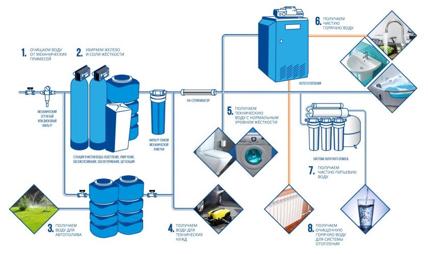 схема очистки воды в загородном доме